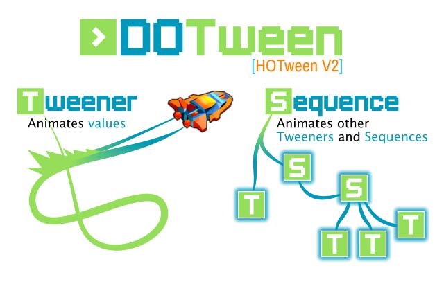 DOTweenのSequence の紹介